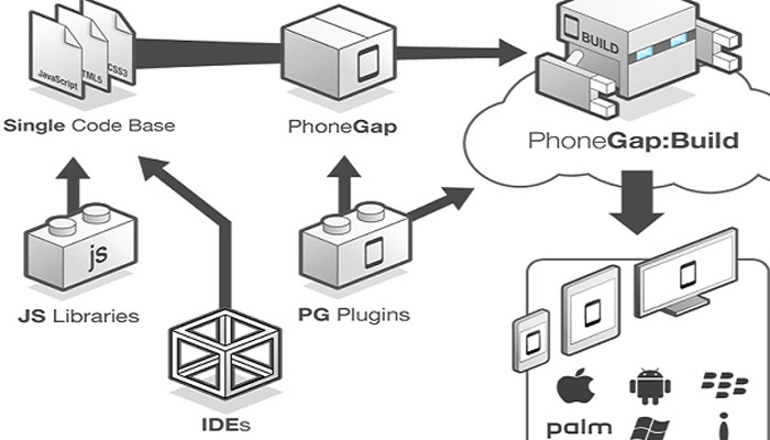 Features of PhoneGap – Developing Smarter Mobile Apps