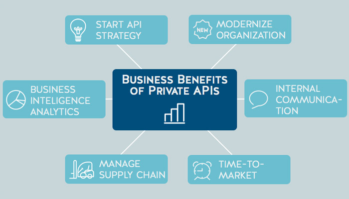 All About API Strategies – Public vs. Private