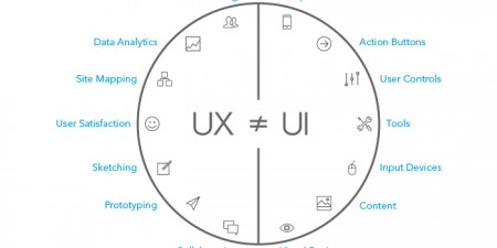 Essentials for Creating a Brand New UI/UX Experience