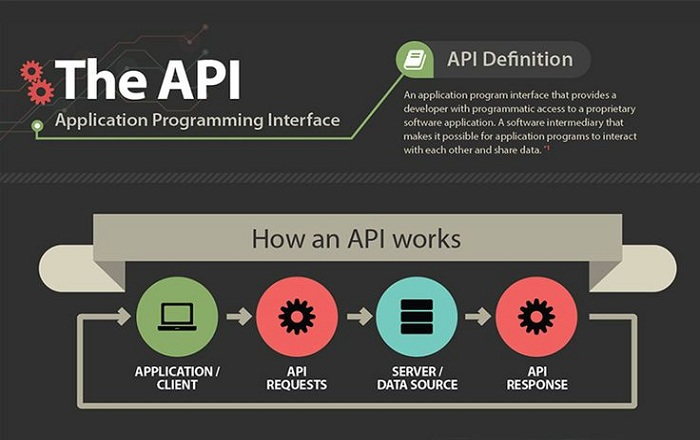Monetizing an API- Generating Revenue from APIs