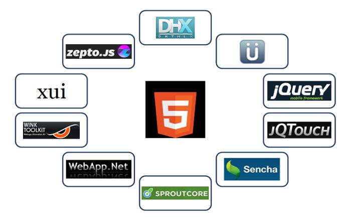 Choosing the Right Multi Platform Development Tool