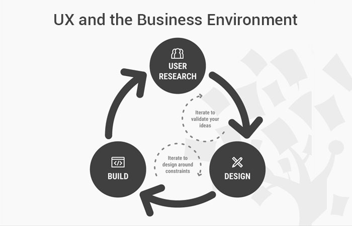 Understand Business UX Design To Improve Business Judgement For Designers