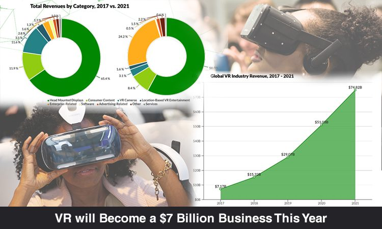 Virtual Reality is projected to Hit $75 Billion by 2021