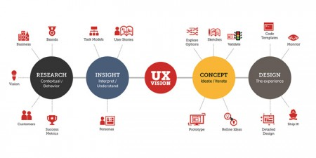 Amazing Free Tools For a Resourceful UX Design
