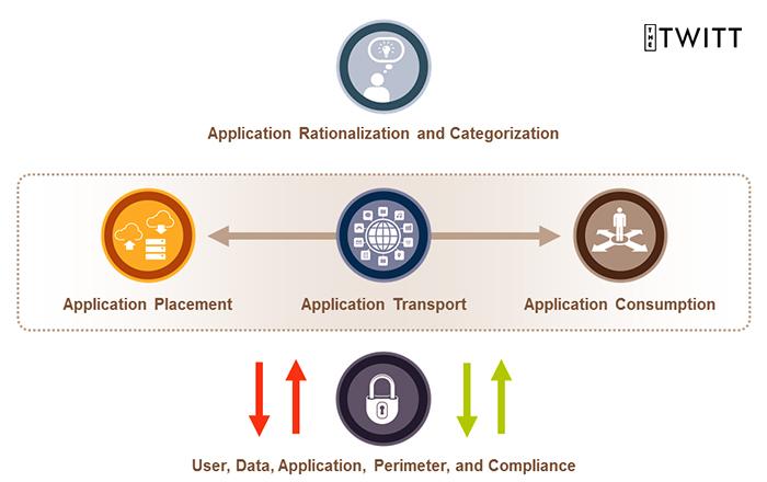 Mobile-app analytics: an essential element in app optimization